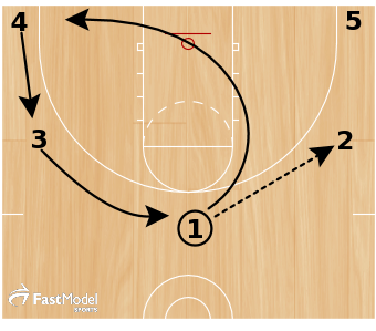 Top 10 Drills and Plays for Youth Basketball - FastModel ...