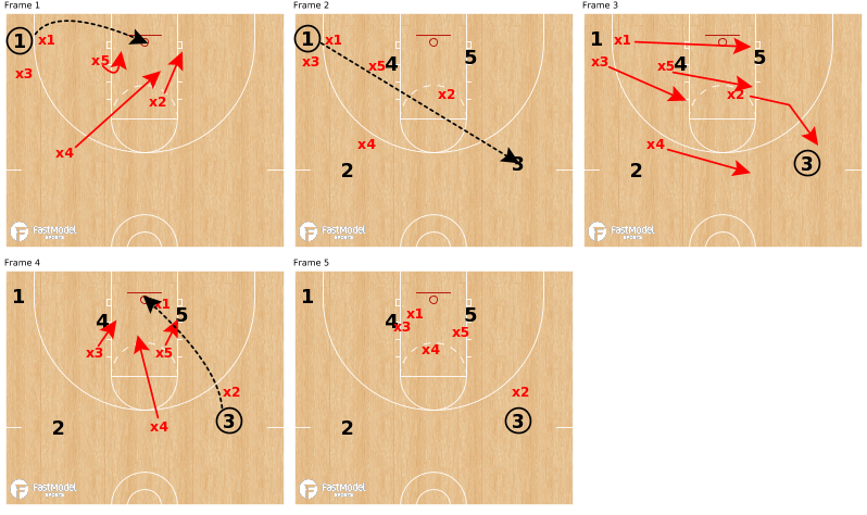 Rebounding Drills and Coverages