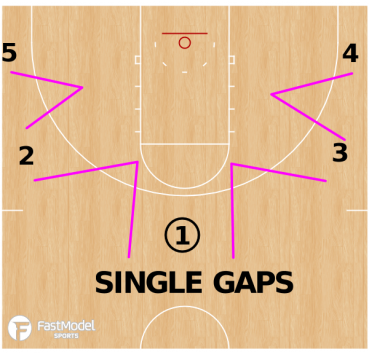Single Gaps