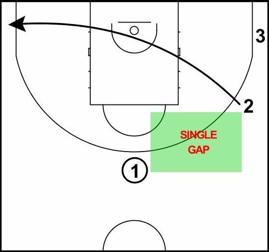 Single Gap