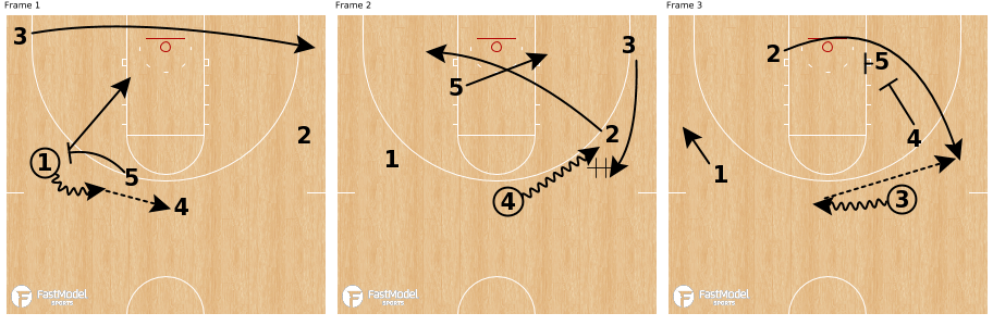 PNR Misdirection Double