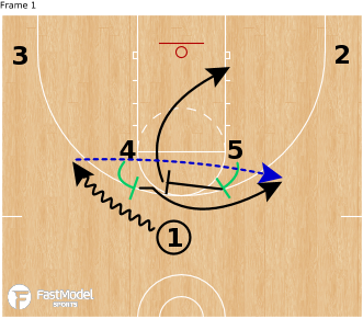Plays of the Week - Ball Screen Sets