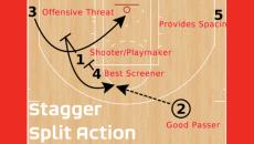 Stagger Split Action
