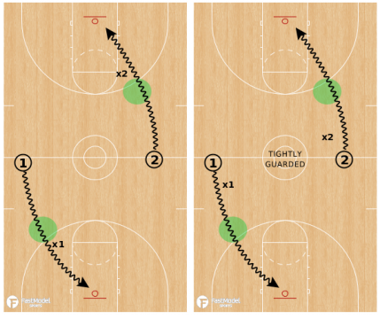 1v1 Dribble Attacks