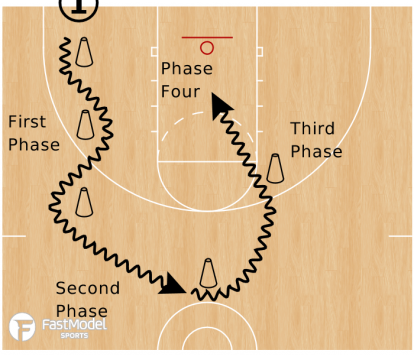 5 Cone Drill - Dribble to Finish