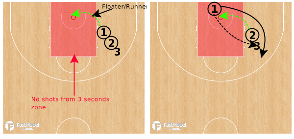 Floater:Runner Drill