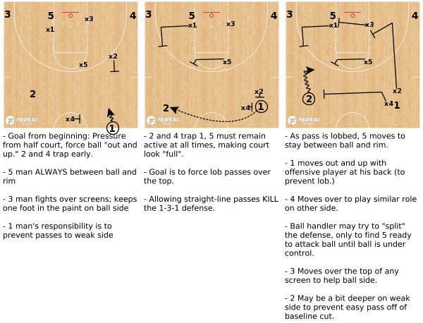 Kermit Davis Morphing 1-3-1 Zone Defense w descriptions