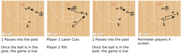 3v3 Post Screen & Cut