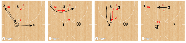 Communication Drill 3v3 Flex Screen Defense