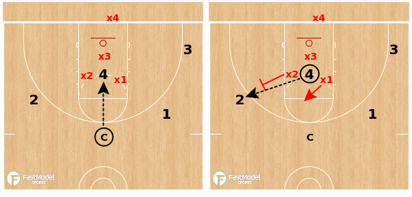Communication Drill 4v3 Scramble Defense