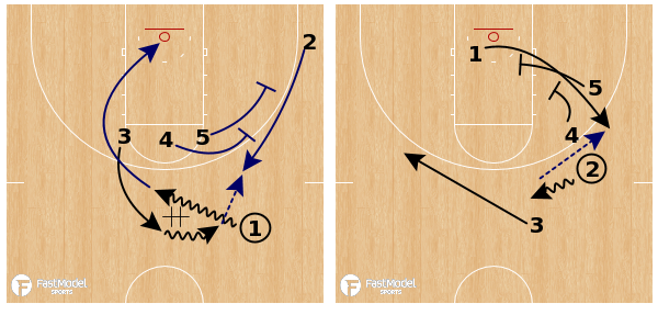 Nevada Early Offense Double Stagger