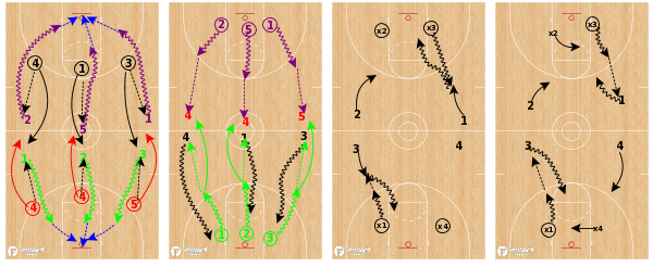 Dribble weapons drill