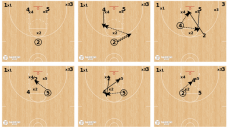 Junk Defenses, Zone Offense, Triangle & 2, Box & 1