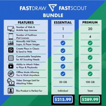 FastDraw FastScout bundle FastModel Sports basketball coaching software