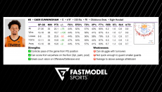 FastScout Player Profiles, Cade Cunningham, Oklahoma State, NBA Draft, FastModel Sports